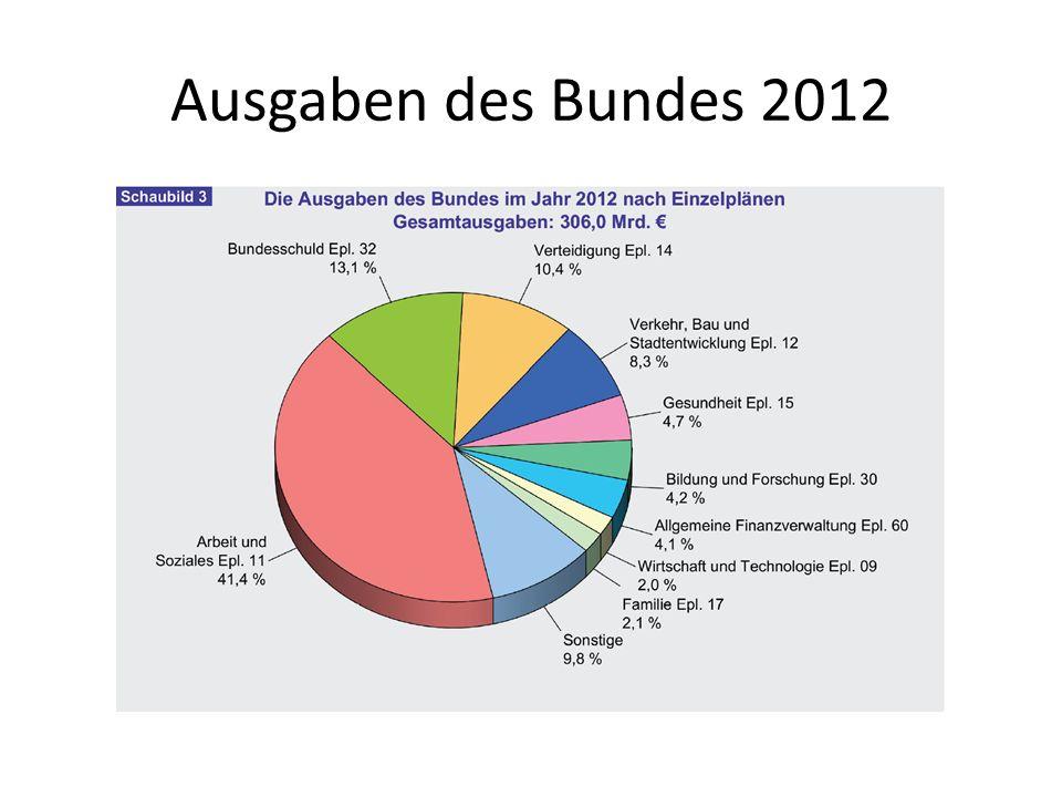 Ausgaben des Bundes 2012