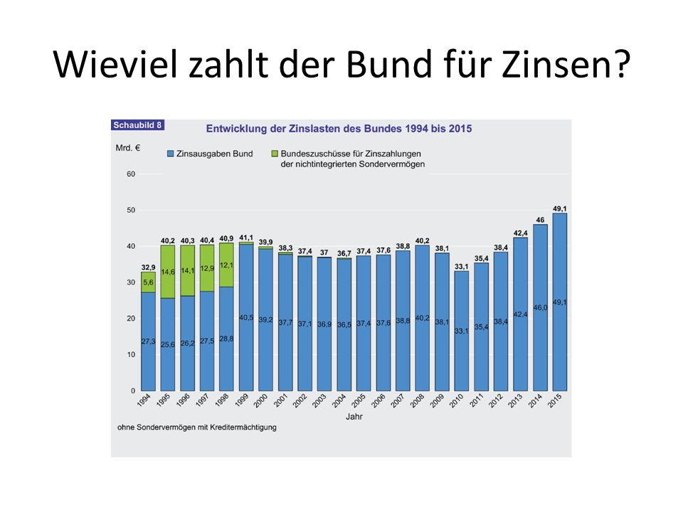 Wieviel zahlt der Bund für Zinsen?
