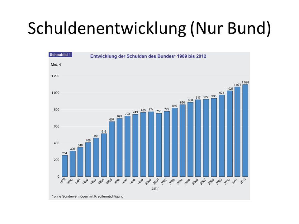 Schuldenentwicklung (Nur Bund)
