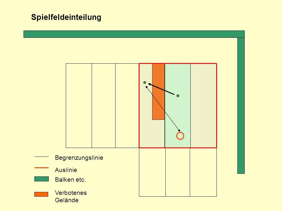 Begrenzungslinie Auslinie Balken etc. Spielfeldeinteilung Verbotenes Gelände