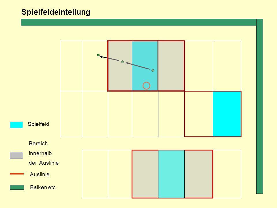 Bereich innerhalb der Auslinie Auslinie Balken etc. Spielfeldeinteilung Spielfeld