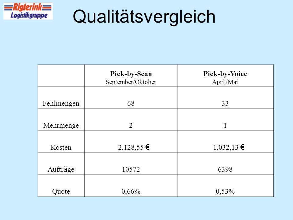 Qualitätsvergleich Pick-by-Scan September/Oktober Pick-by-Voice April/Mai Fehlmengen6833 Mehrmenge21 Kosten 2.128,55 1.032,13 Auftr ä ge 105726398 Quo