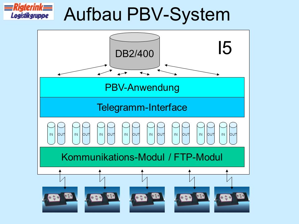 PBV-Anwendung Telegramm-Interface DB2/400 Kommunikations-Modul / FTP-Modul INOUTINOUTINOUTINOUTINOUTINOUTINOUTINOUT I5 Aufbau PBV-System