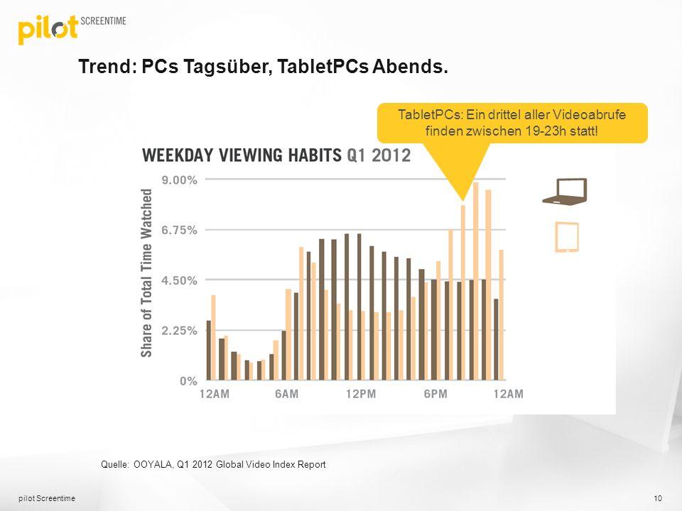 Trend: PCs Tagsüber, TabletPCs Abends. pilot Screentime 10 TabletPCs: Ein drittel aller Videoabrufe finden zwischen 19-23h statt! Quelle: OOYALA, Q1 2