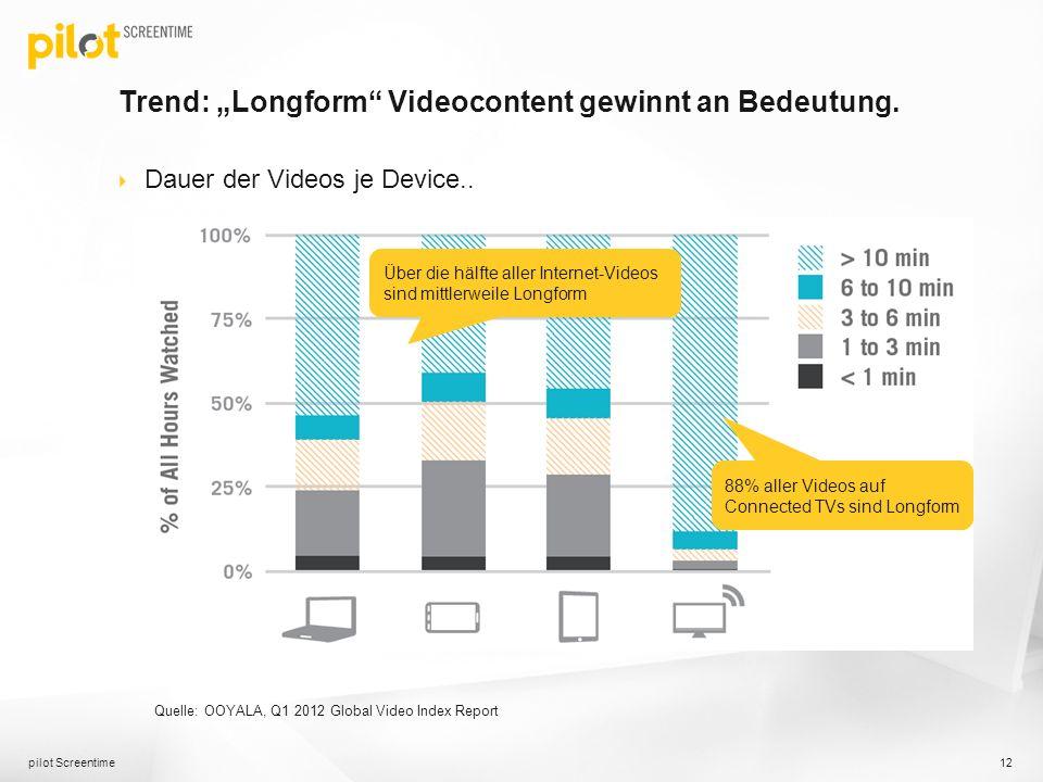 Trend: Longform Videocontent gewinnt an Bedeutung. Dauer der Videos je Device.. pilot Screentime 12 88% aller Videos auf Connected TVs sind Longform Q