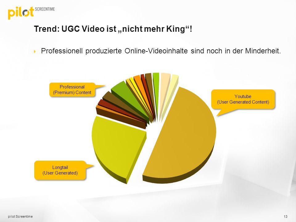 Trend: UGC Video ist nicht mehr King! Professionell produzierte Online-Videoinhalte sind noch in der Minderheit. pilot Screentime 13 Longtail (User Ge