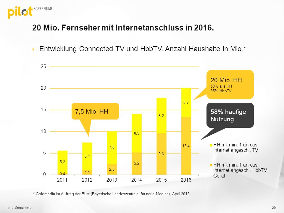 20 Mio. Fernseher mit Internetanschluss in 2016. Entwicklung Connected TV und HbbTV. Anzahl Haushalte in Mio.* pilot Screentime 29 * Goldmedia im Auft