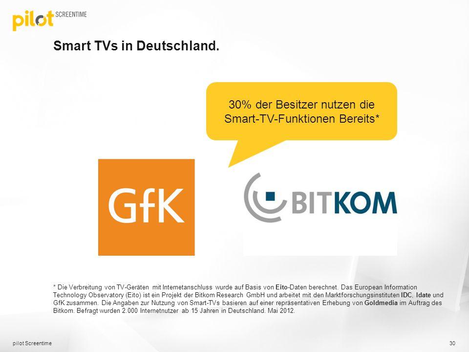 Smart TVs in Deutschland. pilot Screentime 30 * Die Verbreitung von TV-Geräten mit Internetanschluss wurde auf Basis von Eito-Daten berechnet. Das Eur