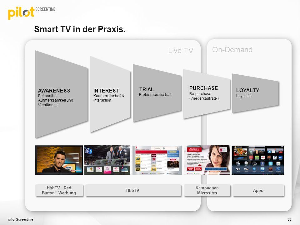 Smart TV in der Praxis. pilot Screentime 38 HbbTV Red Button Werbung HbbTV Kampagnen Microsites AWARENESS Bekanntheit, Aufmerksamkeit und Verständnis