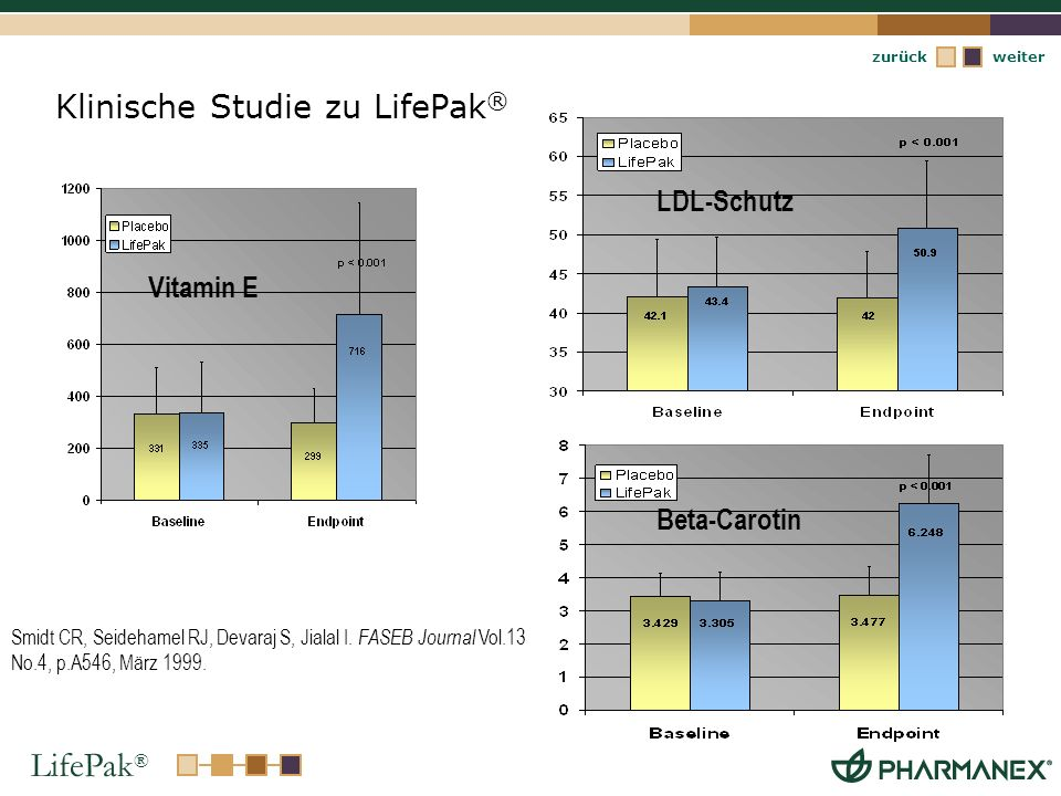 LifePak ® weiterzurück Klinische Studie zu LifePak ® Smidt CR, Seidehamel RJ, Devaraj S, Jialal I. FASEB Journal Vol.13 No.4, p.A546, März 1999. LDL-S