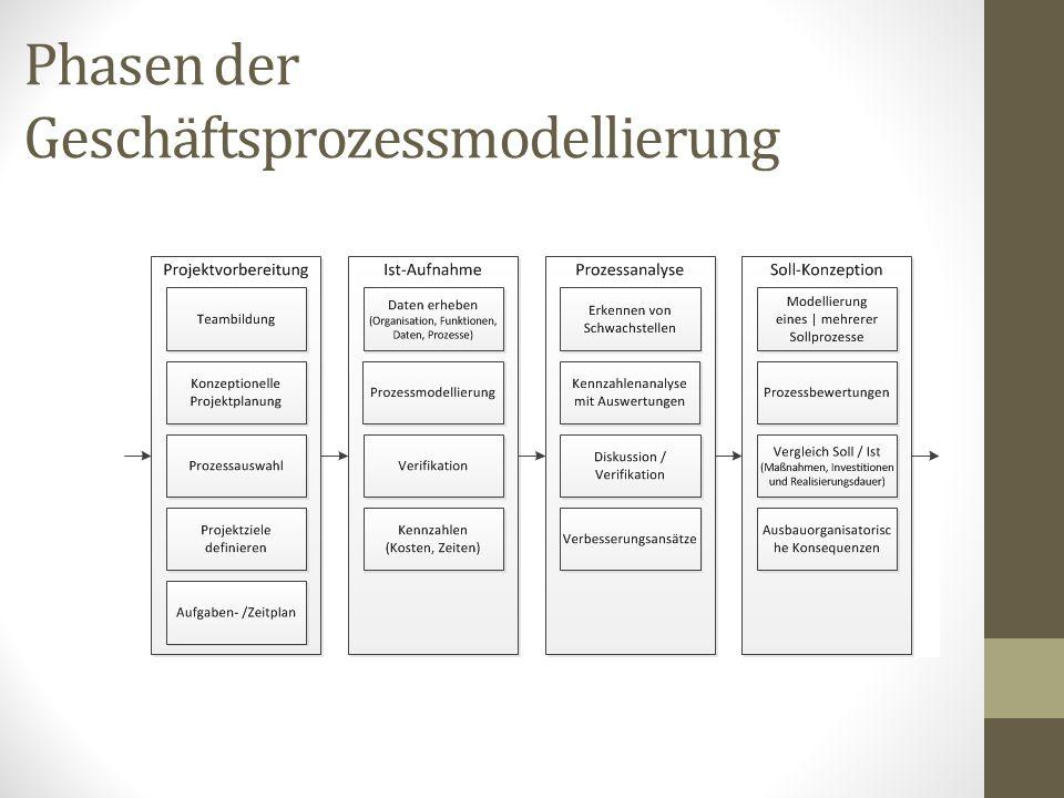 Phasen der Geschäftsprozessmodellierung