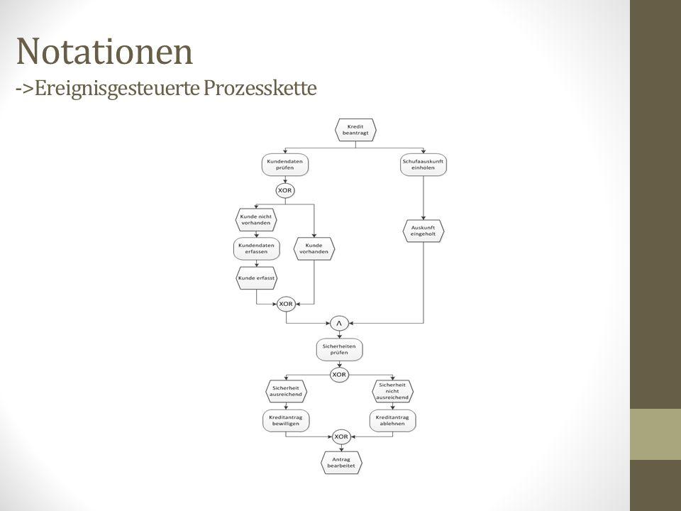 Notationen ->Ereignisgesteuerte Prozesskette