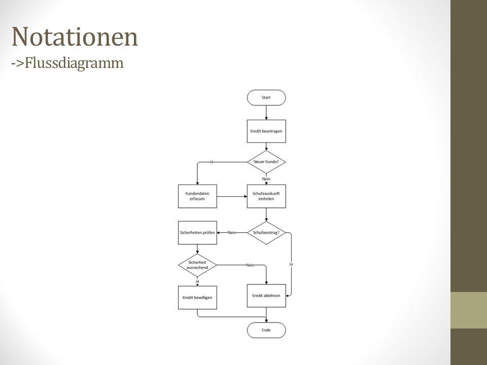 Notationen ->Flussdiagramm