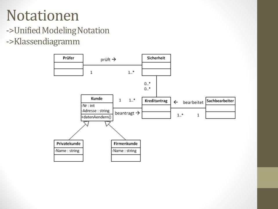 Notationen ->Unified Modeling Notation ->Klassendiagramm
