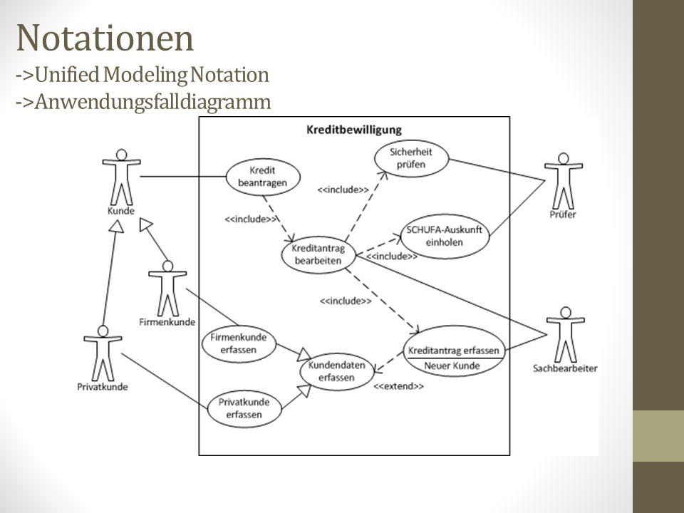 Notationen ->Unified Modeling Notation ->Anwendungsfalldiagramm
