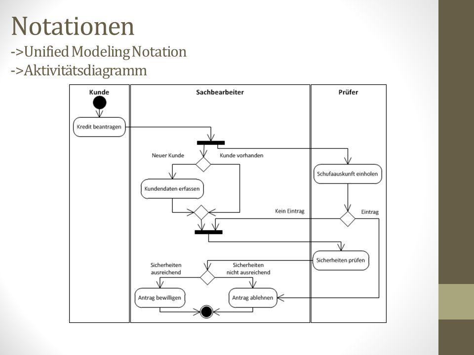Notationen ->Unified Modeling Notation ->Aktivitätsdiagramm