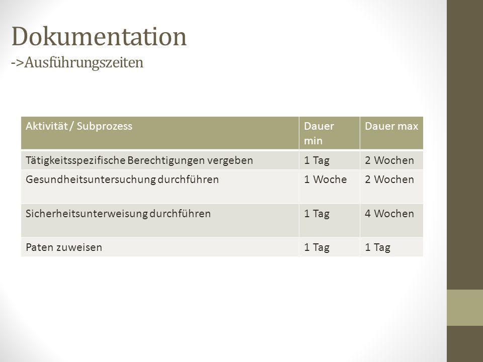 Dokumentation ->Ausführungszeiten Aktivität / SubprozessDauer min Dauer max Tätigkeitsspezifische Berechtigungen vergeben1 Tag2 Wochen Gesundheitsunte