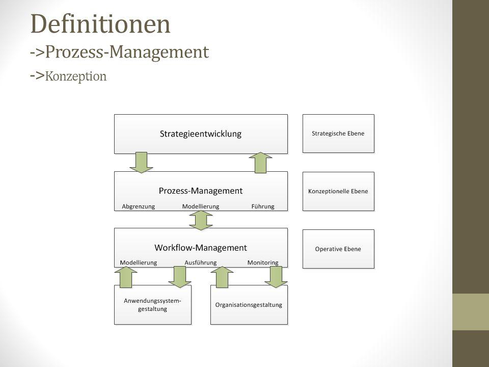 Definitionen ->Prozess-Management -> Konzeption