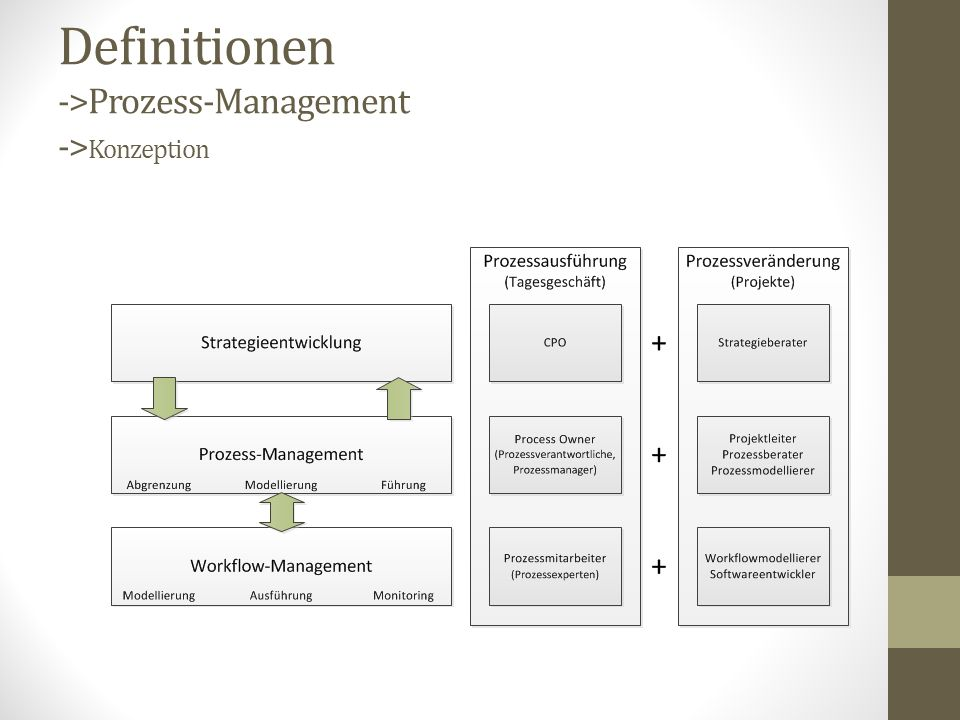 Definitionen ->Prozess-Management -> Organisatorische Einbindung Prozessorganisation