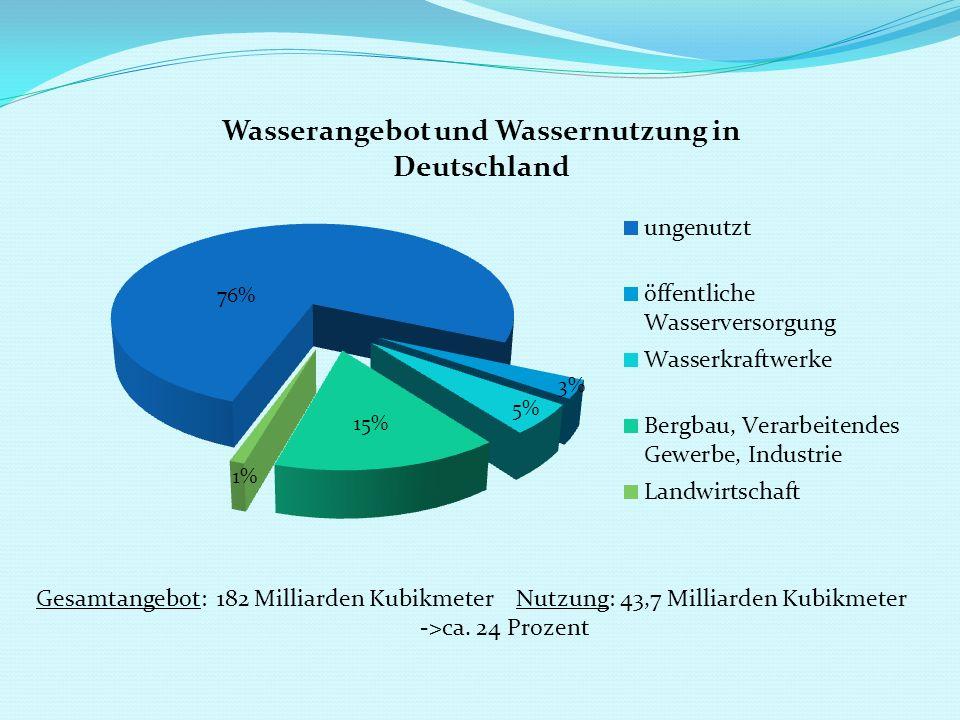 Gesamtangebot: 182 Milliarden Kubikmeter Nutzung: 43,7 Milliarden Kubikmeter ->ca. 24 Prozent