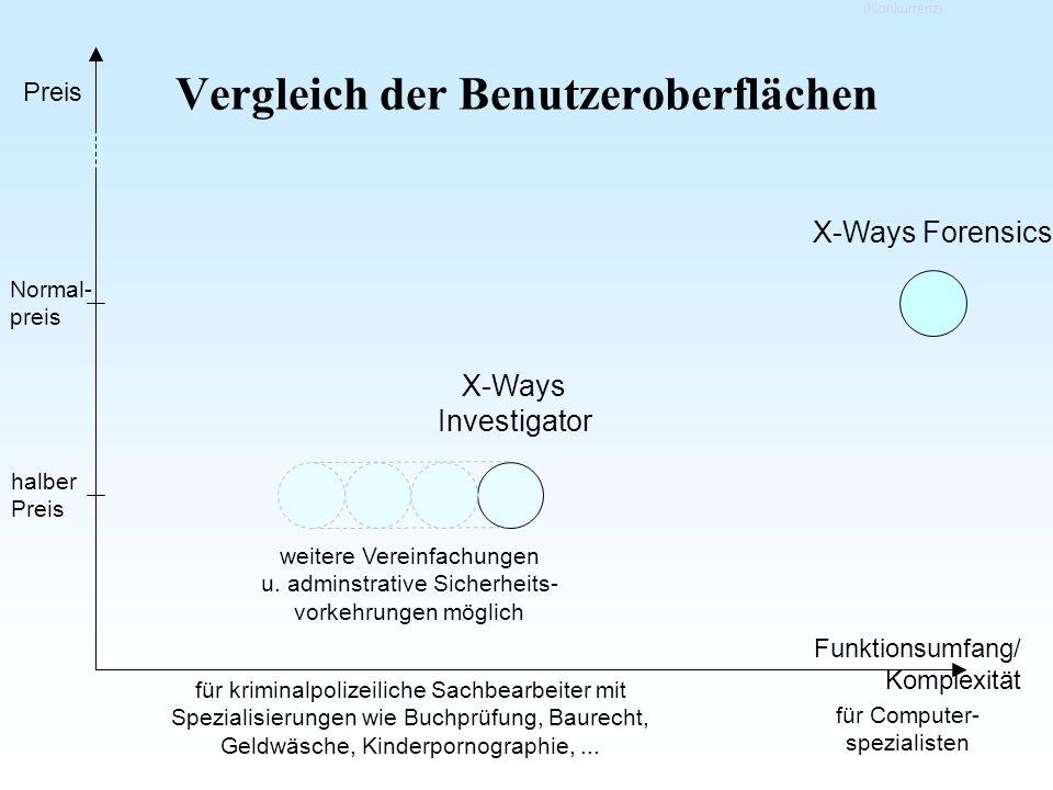 Vergleich der Benutzeroberflächen Funktionsumfang/ Komplexität Preis X-Ways Investigator halber Preis für kriminalpolizeiliche Sachbearbeiter mit Spez