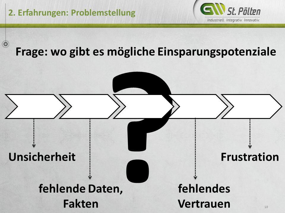 ? 2. Erfahrungen: Problemstellung 10 Frage: wo gibt es mögliche Einsparungspotenziale Unsicherheit fehlende Daten, Fakten Frustration fehlendes Vertra