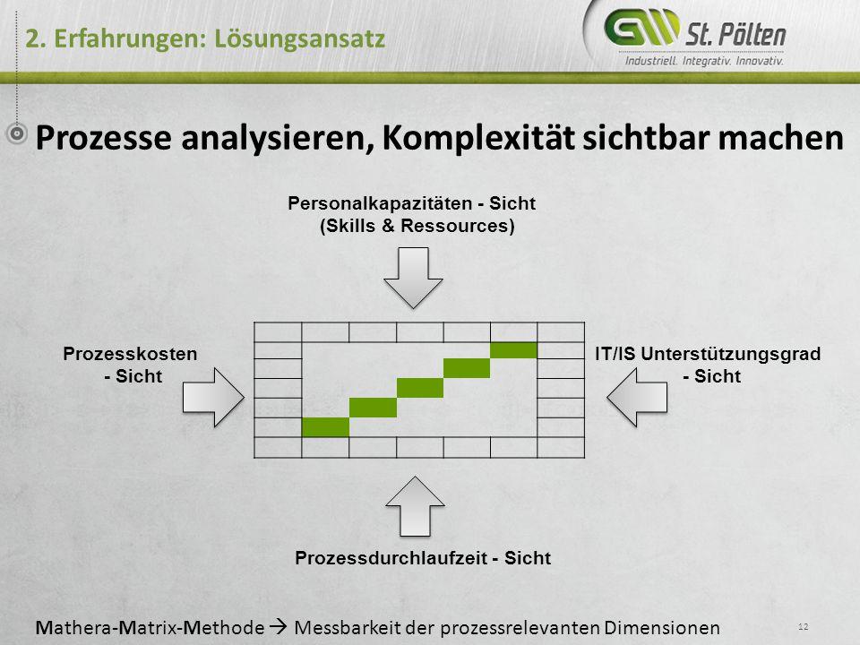 2. Erfahrungen: Lösungsansatz 12 Prozesse analysieren, Komplexität sichtbar machen Prozessdurchlaufzeit - Sicht Personalkapazitäten - Sicht (Skills &