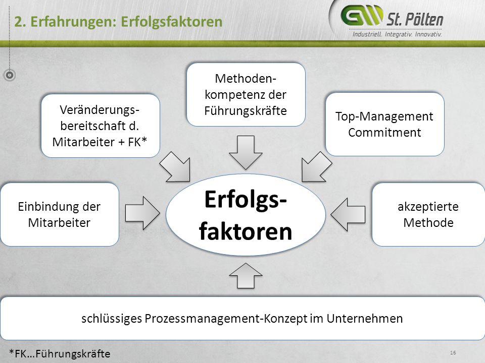 2. Erfahrungen: Erfolgsfaktoren 16 Erfolgs- faktoren Methoden- kompetenz der Führungskräfte Top-Management Commitment Veränderungs- bereitschaft d. Mi