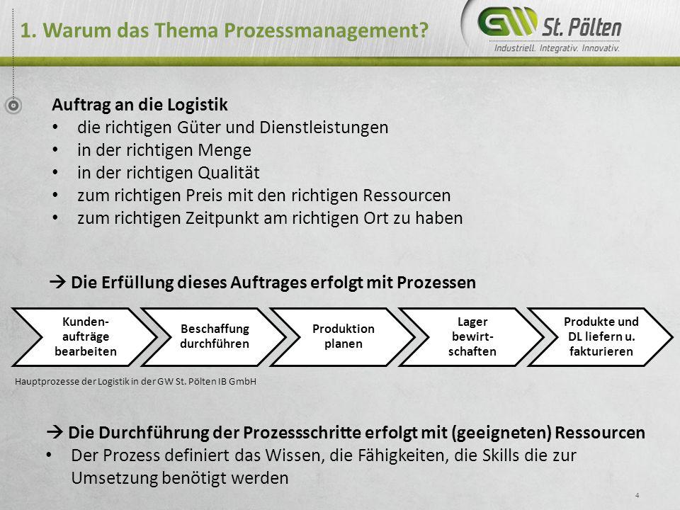 15 Inhaltsverzeichnis 1.Warum das Thema Prozessmanagement.