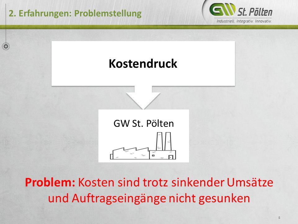 Kostendruck 2.Erfahrungen: Problemstellung 8 GW St.