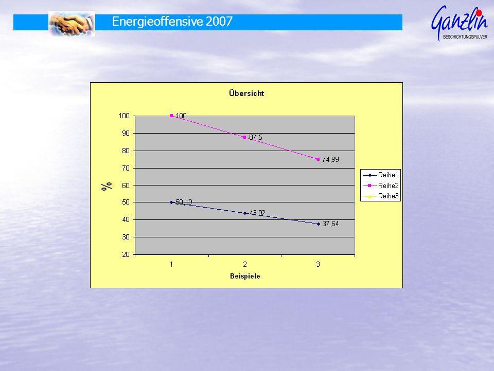 Energieoffensive 2007
