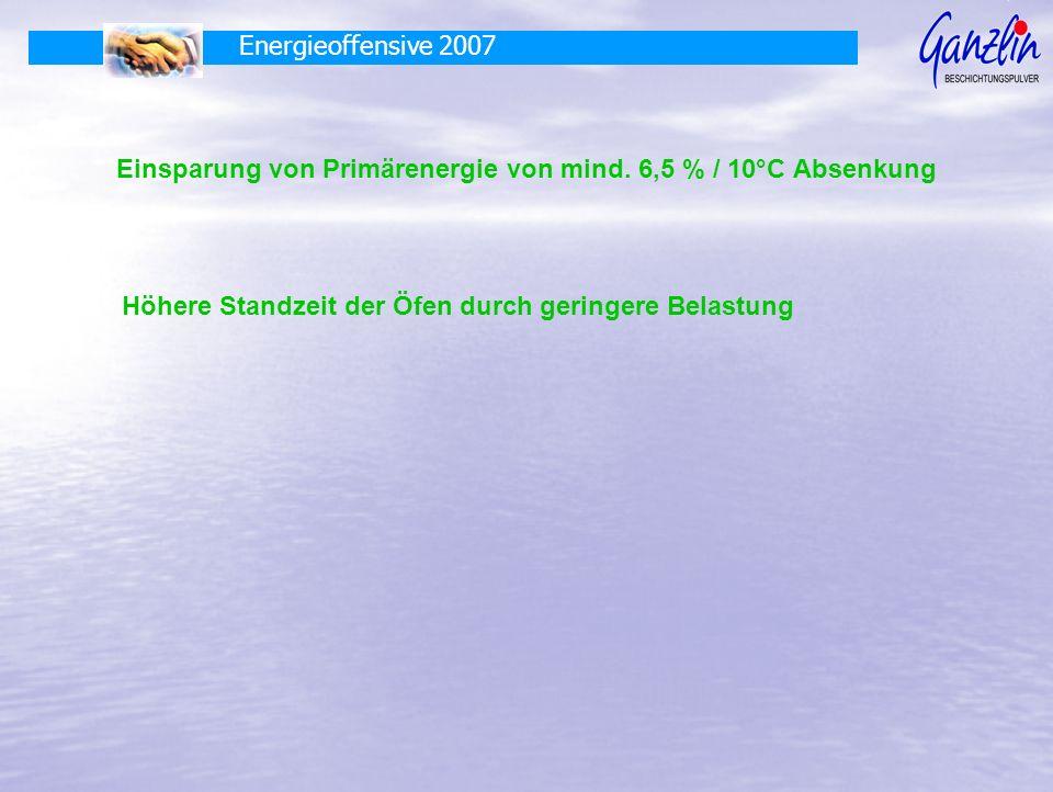 Einsparung von Primärenergie von mind. 6,5 % / 10°C Absenkung Höhere Standzeit der Öfen durch geringere Belastung