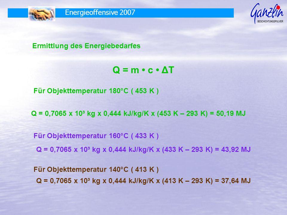 Energieoffensive 2007 Ermittlung des Energiebedarfes Q = m c ΔT Für Objekttemperatur 180°C ( 453 K ) Q = 0,7065 x 10³ kg x 0,444 kJ/kg/K x (453 K – 293 K) = 50,19 MJ Für Objekttemperatur 160°C ( 433 K ) Q = 0,7065 x 10³ kg x 0,444 kJ/kg/K x (433 K – 293 K) = 43,92 MJ Für Objekttemperatur 140°C ( 413 K ) Q = 0,7065 x 10³ kg x 0,444 kJ/kg/K x (413 K – 293 K) = 37,64 MJ
