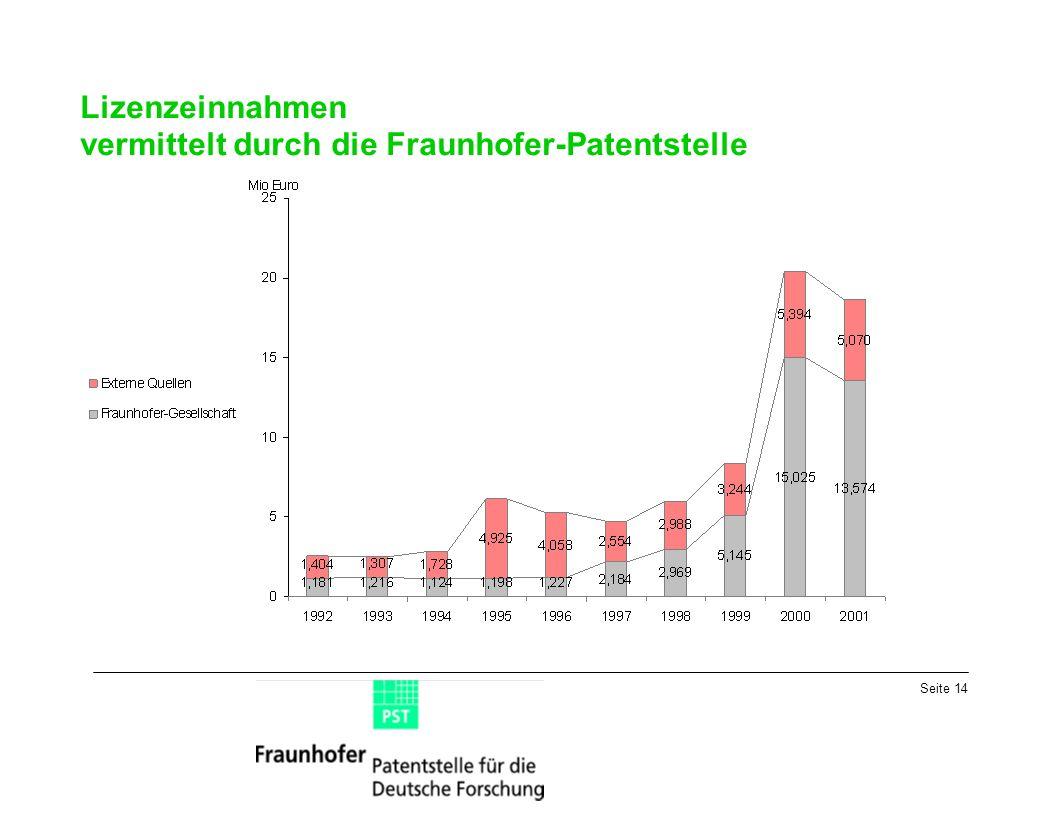 Seite 14 Lizenzeinnahmen vermittelt durch die Fraunhofer-Patentstelle
