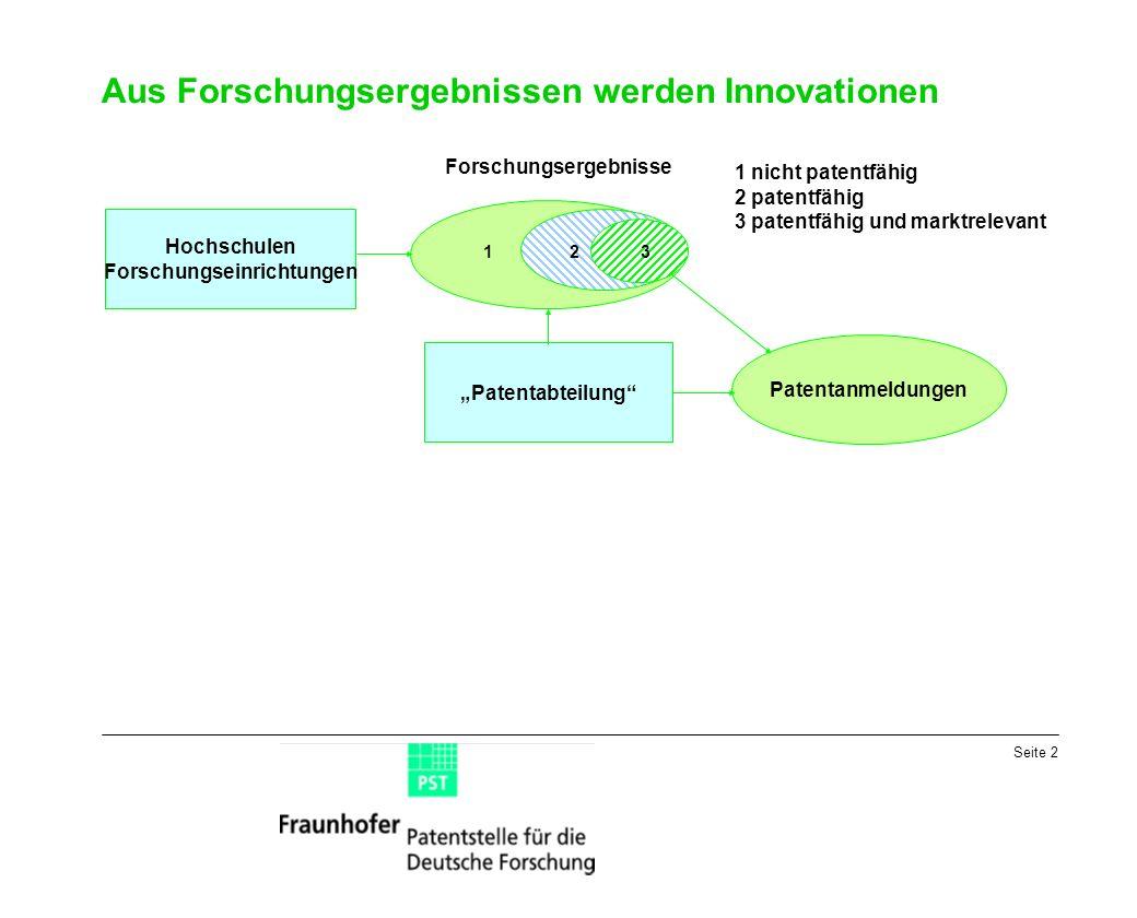 Seite 2 Aus Forschungsergebnissen werden Innovationen 123 Hochschulen Forschungseinrichtungen Patentanmeldungen Patentabteilung 1 nicht patentfähig 2 patentfähig 3 patentfähig und marktrelevant Forschungsergebnisse