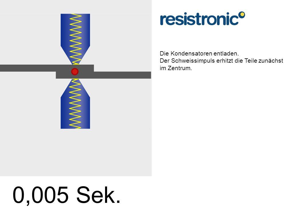 Die Kondensatoren entladen. Der Schweissimpuls erhitzt die Teile zunächst im Zentrum. 0,005 Sek.