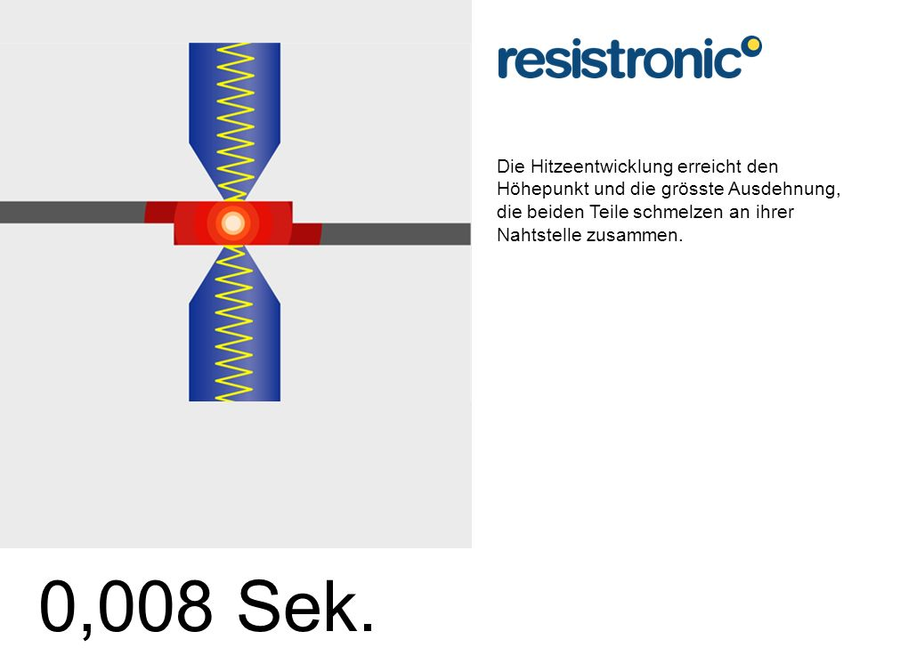 Die Hitzeentwicklung erreicht den Höhepunkt und die grösste Ausdehnung, die beiden Teile schmelzen an ihrer Nahtstelle zusammen. 0,008 Sek.
