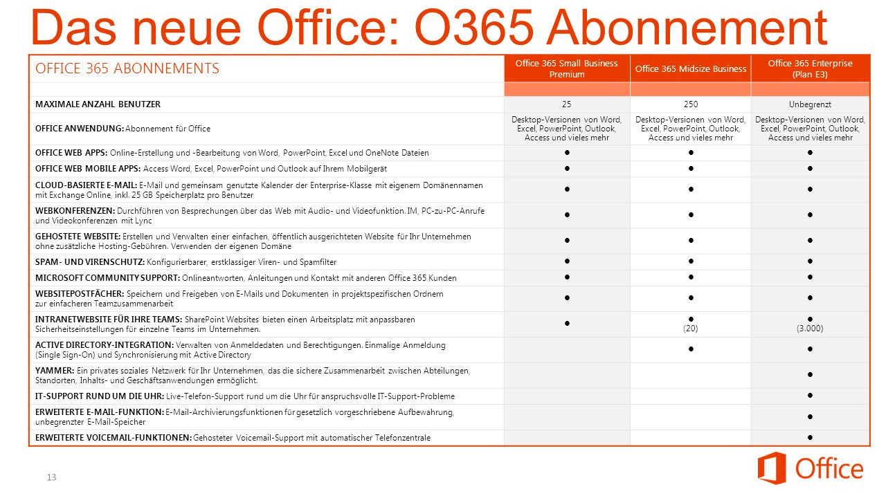 OFFICE 365 ABONNEMENTS Office 365 Small Business Premium Office 365 Midsize Business Office 365 Enterprise (Plan E3) MAXIMALE ANZAHL BENUTZER 25250Unb
