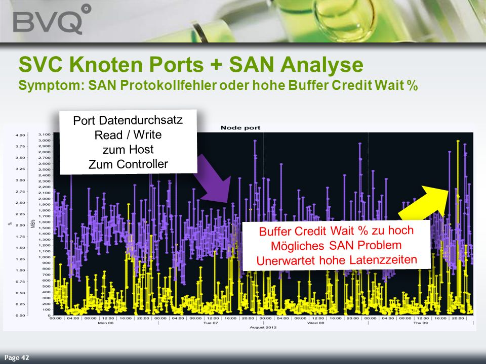 Page 42 SVC Knoten Ports + SAN Analyse Symptom: SAN Protokollfehler oder hohe Buffer Credit Wait % Port Datendurchsatz Read / Write zum Host Zum Contr
