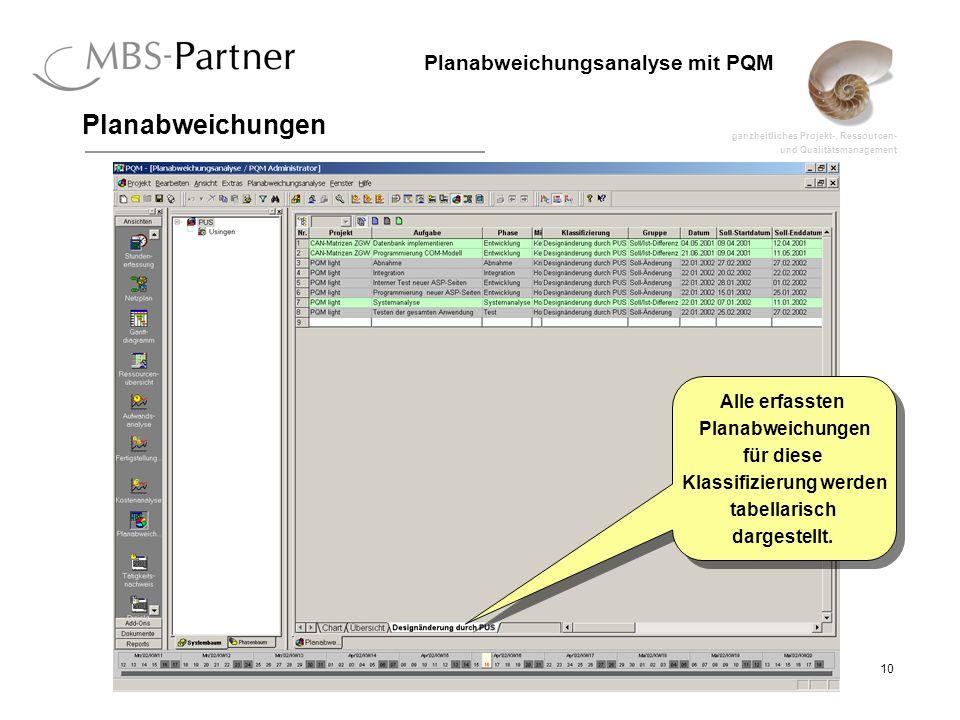 ganzheitliches Projekt-, Ressourcen- und Qualitätsmanagement 10 Planabweichungsanalyse mit PQM Planabweichungen Alle erfassten Planabweichungen für diese Klassifizierung werden tabellarisch dargestellt.