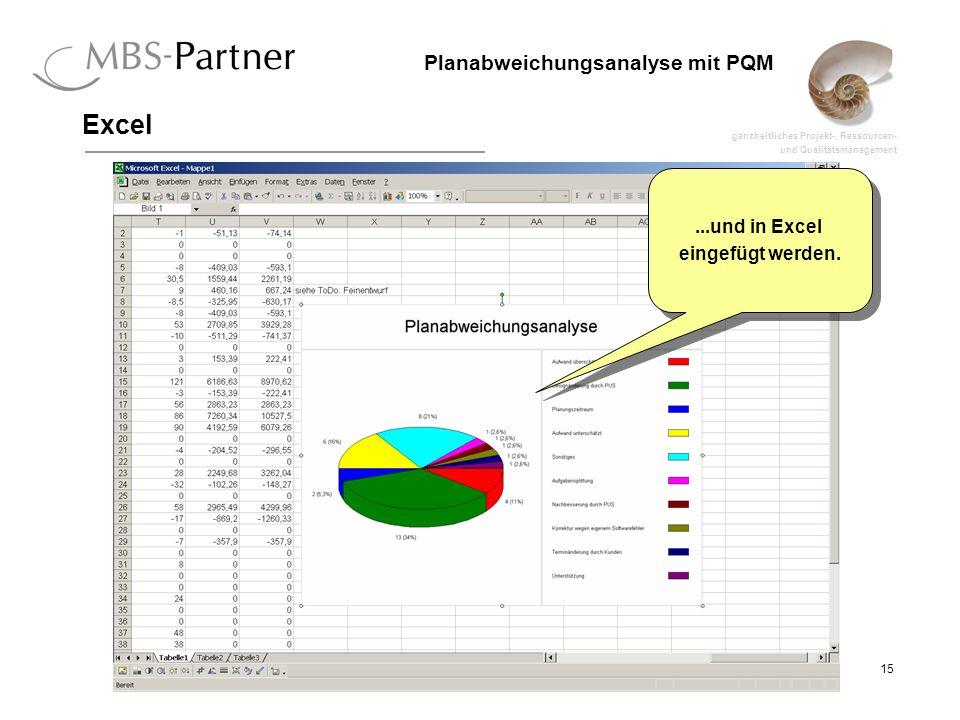 ganzheitliches Projekt-, Ressourcen- und Qualitätsmanagement 15 Planabweichungsanalyse mit PQM Excel...und in Excel eingefügt werden....und in Excel eingefügt werden.