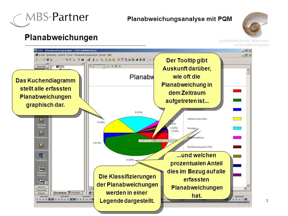 ganzheitliches Projekt-, Ressourcen- und Qualitätsmanagement 3 Planabweichungsanalyse mit PQM Planabweichungen Das Kuchendiagramm stellt alle erfassten Planabweichungen graphisch dar.