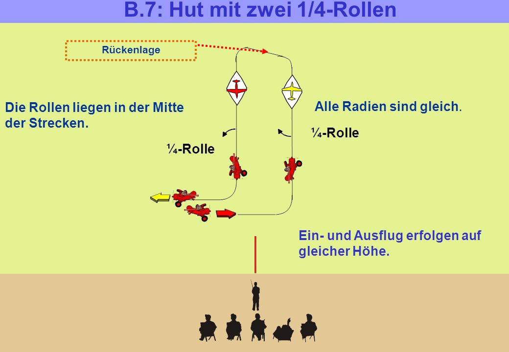 B.7: Hut mit zwei 1/4-Rollen ¼-Rolle Rückenlage Alle Radien sind gleich. Die Rollen liegen in der Mitte der Strecken. Ein- und Ausflug erfolgen auf gl