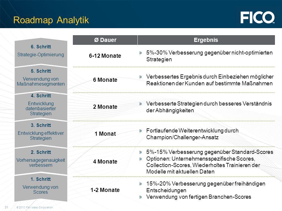 © 2010 Fair Isaac Corporation.31 Roadmap Analytik 1.