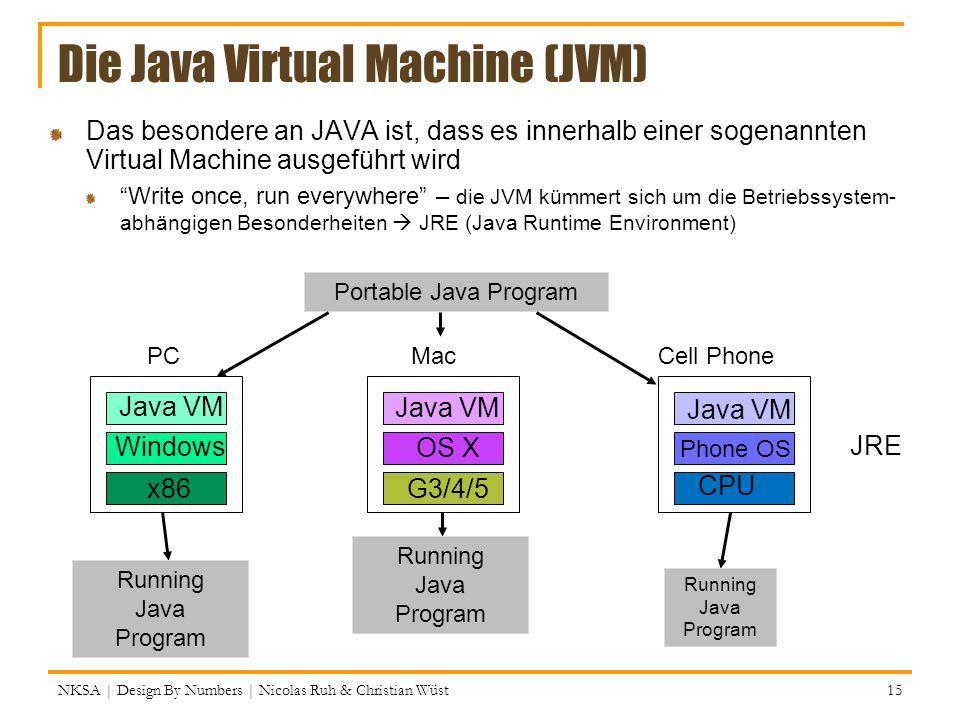 Die Java Virtual Machine (JVM) Das besondere an JAVA ist, dass es innerhalb einer sogenannten Virtual Machine ausgeführt wird Write once, run everywhe