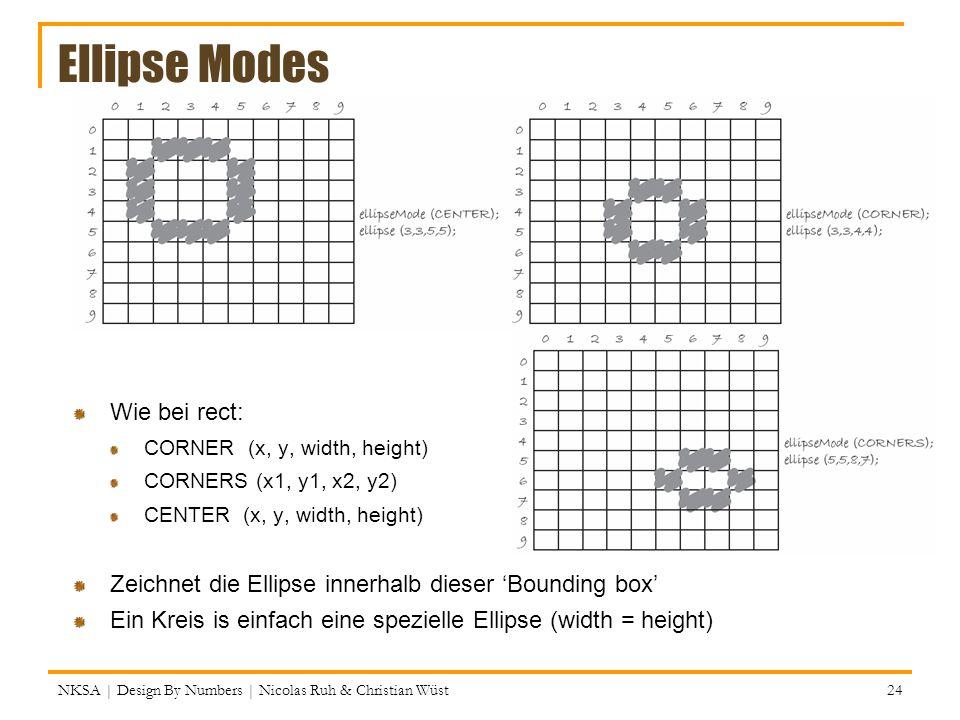 Ellipse Modes Wie bei rect: CORNER (x, y, width, height) CORNERS (x1, y1, x2, y2) CENTER (x, y, width, height) Zeichnet die Ellipse innerhalb dieser B