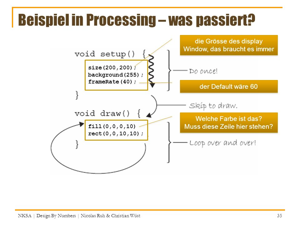Beispiel in Processing – was passiert? NKSA   Design By Numbers   Nicolas Ruh & Christian Wüst 35 size(200,200); background(255); frameRate(40); fill(