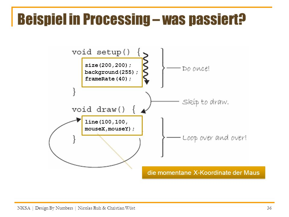 Beispiel in Processing – was passiert? NKSA | Design By Numbers | Nicolas Ruh & Christian Wüst 36 size(200,200); background(255); frameRate(40); line(