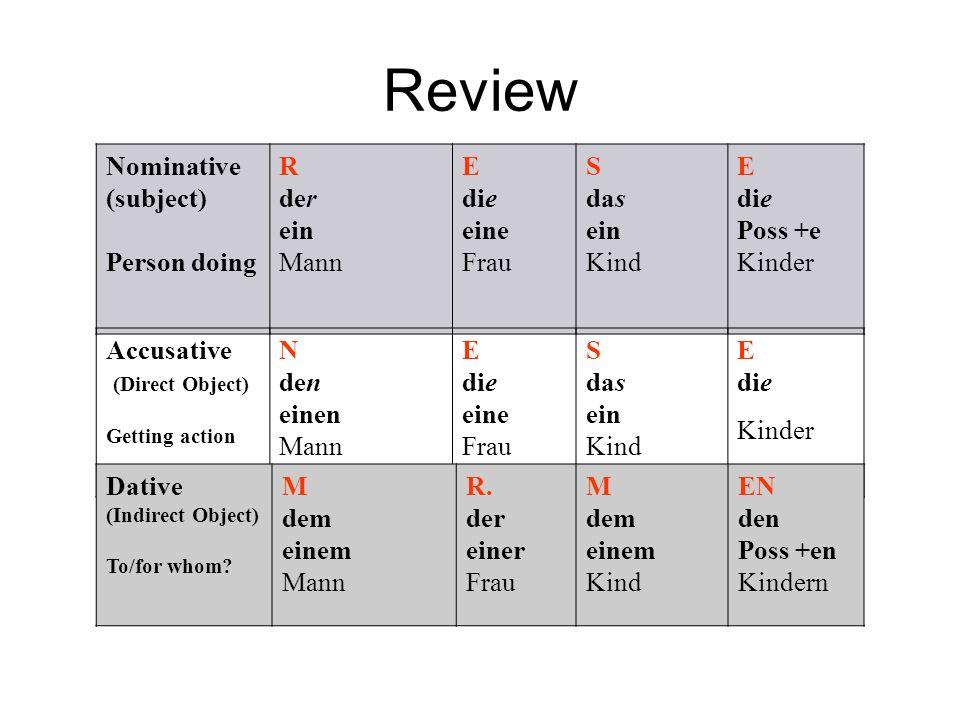 Review Nominative (subject) Person doing R der ein Mann E die eine Frau S das ein Kind E die Poss +e Kinder Accusative (Direct Object) Getting action