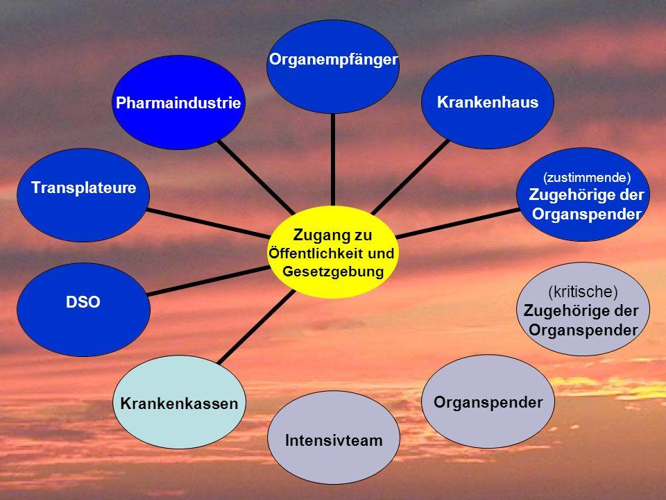 Zugang zu Öffentlichkeit und Gesetzgebung Organempfänger Krankenhaus (kritische) Zugehörige der Organspender IntensivteamKrankenkassen DSOTransplateur